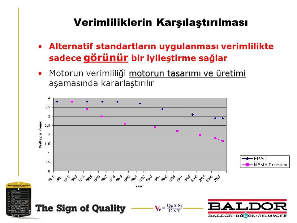 Verimliliklerin Karşılaştırılması Alternatif standartların uygulanması verimlilikte sadece görünür bir iyileştirme sağlar motorun tasarımı ve üretimiM