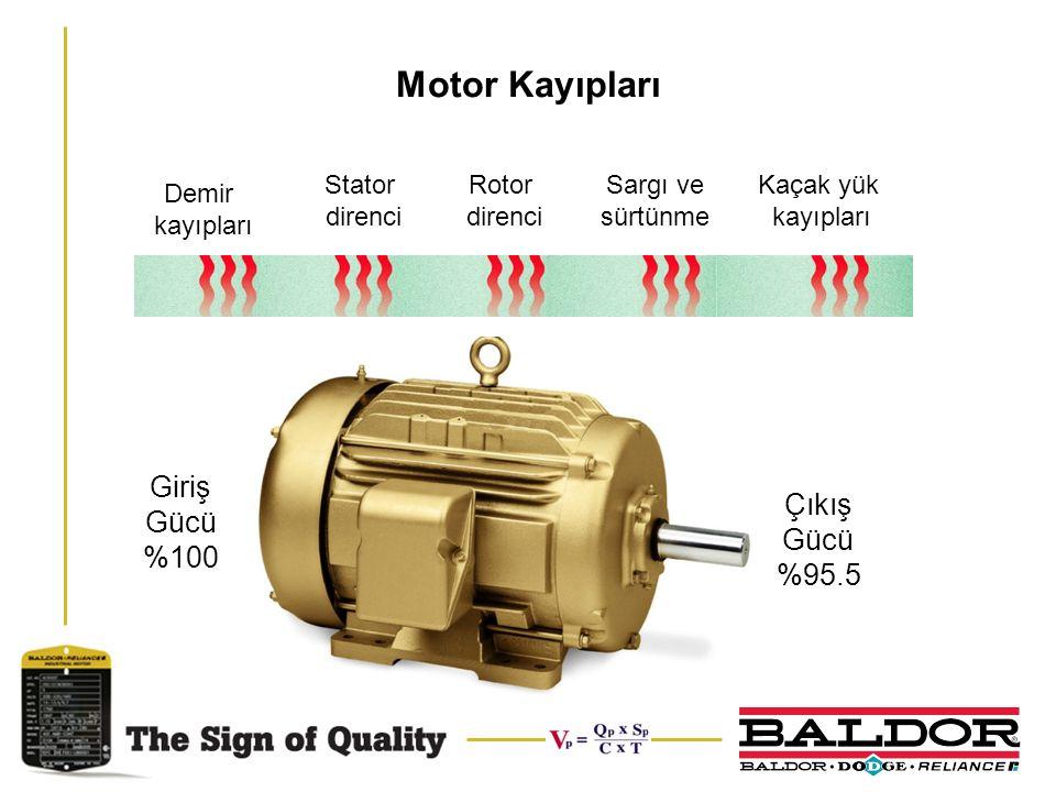 Motor Kayıpları Giriş Gücü %100 Çıkış Gücü %95.5 Demir kayıpları Stator direnci Rotor direnci Sargı ve sürtünme Kaçak yük kayıpları