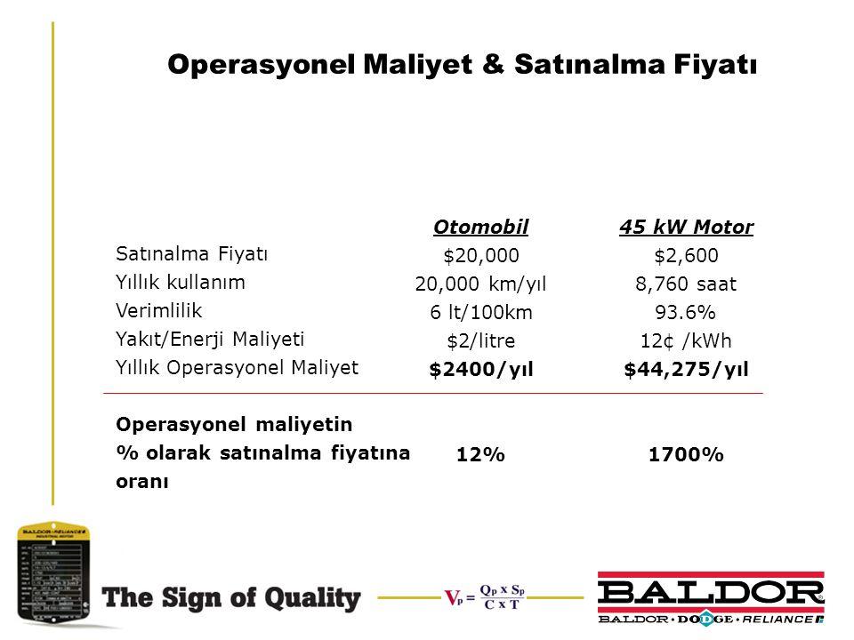 Operasyonel Maliyet & Satınalma Fiyatı Satınalma Fiyatı Yıllık kullanım Verimlilik Yakıt/Enerji Maliyeti Yıllık Operasyonel Maliyet Operasyonel maliye