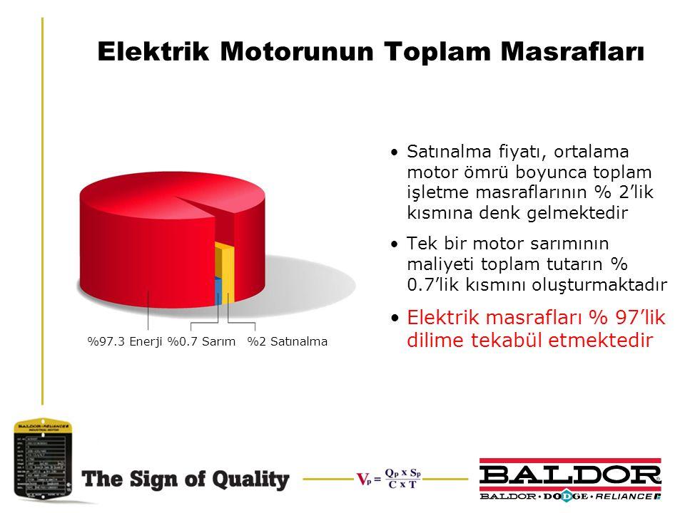 Elektrik Motorunun Toplam Masrafları Satınalma fiyatı, ortalama motor ömrü boyunca toplam işletme masraflarının % 2'lik kısmına denk gelmektedir Tek b