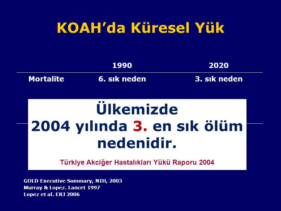 KOAH'da Küresel Yük 19902020 Mortalite6. sık neden 3. sık neden Morbidite12. sıra5. sıra (DALY) DALY: Erken ölümler ve solunumsal sakatlık nedeniyle y