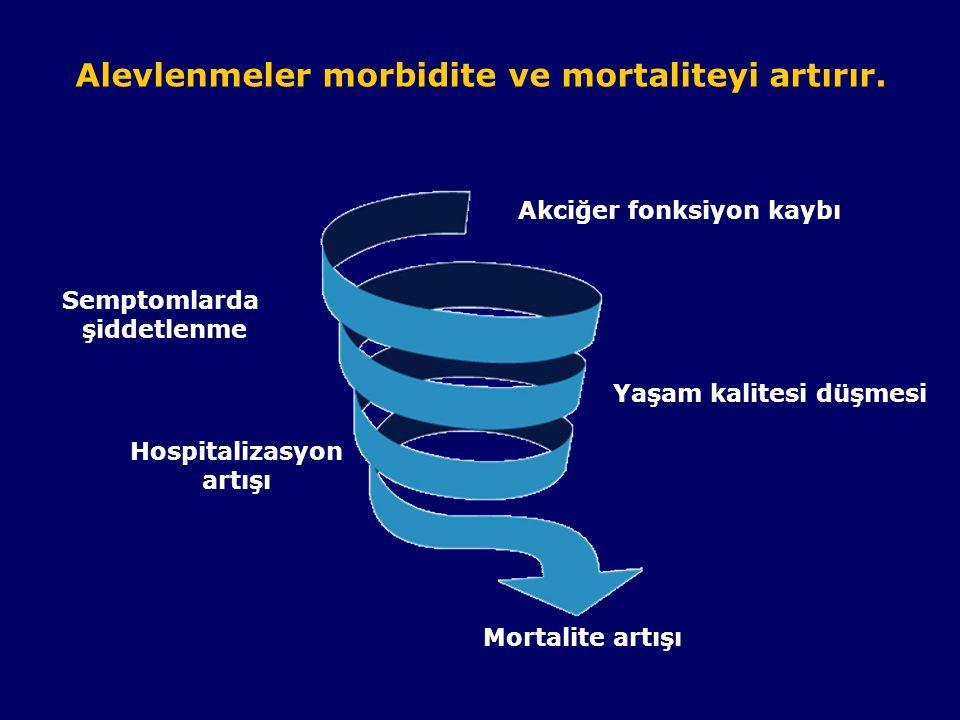 Alevlenmeler morbidite ve mortaliteyi artırır. COPD exacerbations lead to: Semptomlarda şiddetlenme Hospitalizasyon artışı Mortalite artışı Akciğer fo