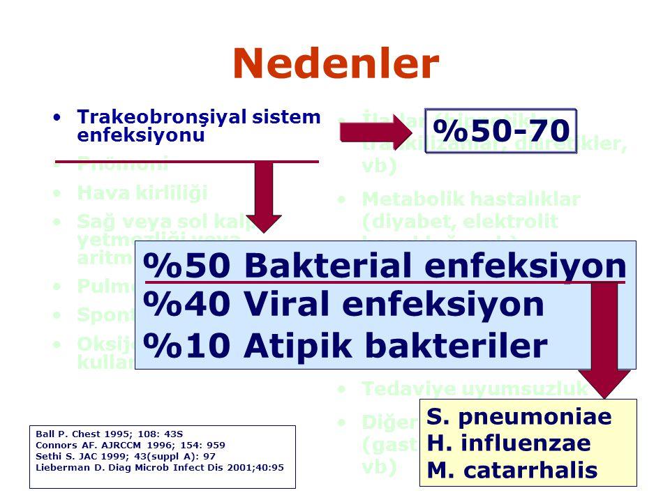 Nedenler Trakeobronşiyal sistem enfeksiyonu Pn ö moni Hava kirliliği Sağ veya sol kalp yetmezliği veya aritmiler Pulmoner emboli Spontan pn ö motoraks