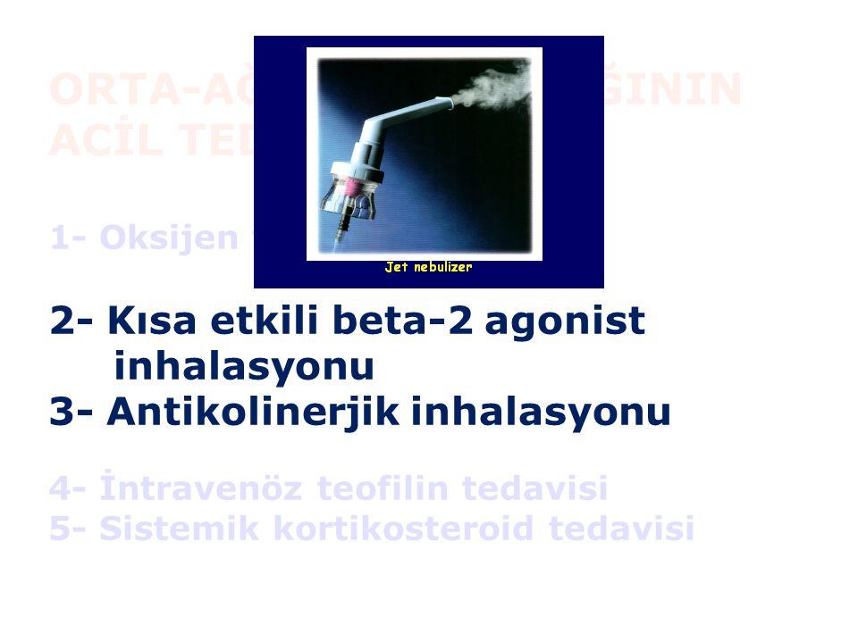 ORTA-AĞIR KOAH ATAĞININ ACİL TEDAVİSİ 1- Oksijen tedavisi 2- Kısa etkili beta-2 agonist inhalasyonu 3- Antikolinerjik inhalasyonu 4- İntravenöz teofil