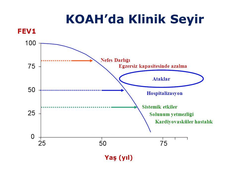 ORTA-AĞIR KOAH ATAĞININ ACİL TEDAVİSİ 1- Oksijen tedavisi 2- Kısa etkili beta-2 agonist inhalasyonu 3- Antikolinerjik inhalasyonu 4- İntravenöz teofilin tedavisi 5- Sistemik kortikosteroid tedavisi