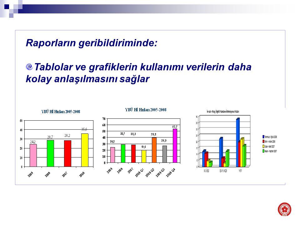 Evsel atık Raporların geribildiriminde: Tablolar ve grafiklerin kullanımı verilerin daha kolay anlaşılmasını sağlar