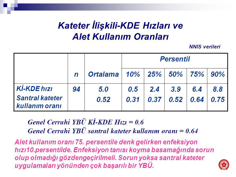 Kateter İlişkili-KDE Hızları ve Alet Kullanım Oranları Persentil nOrtalama10%25%50%75%90% Kİ-KDE hızı Santral kateter kullanım oranı 945.0 0.52 0.5 0.31 2.4 0.37 3.9 0.52 6.4 0.64 8.8 0.75 Genel Cerrahi YBÜ Kİ-KDE Hızı = 0.6 Genel Cerrahi YBÜ santral kateter kullanım oranı = 0.64 NNIS verileri Alet kullanım oranı 75.