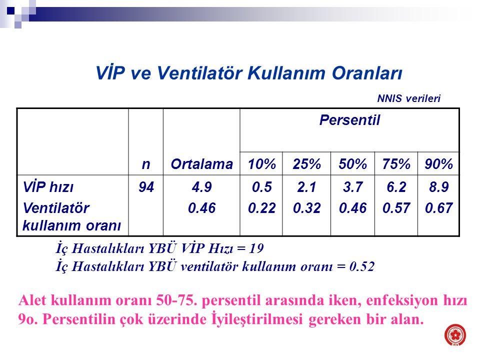 VİP ve Ventilatör Kullanım Oranları Persentil nOrtalama10%25%50%75%90% VİP hızı Ventilatör kullanım oranı 944.9 0.46 0.5 0.22 2.1 0.32 3.7 0.46 6.2 0.57 8.9 0.67 İç Hastalıkları YBÜ VİP Hızı = 19 İç Hastalıkları YBÜ ventilatör kullanım oranı = 0.52 Alet kullanım oranı 50-75.
