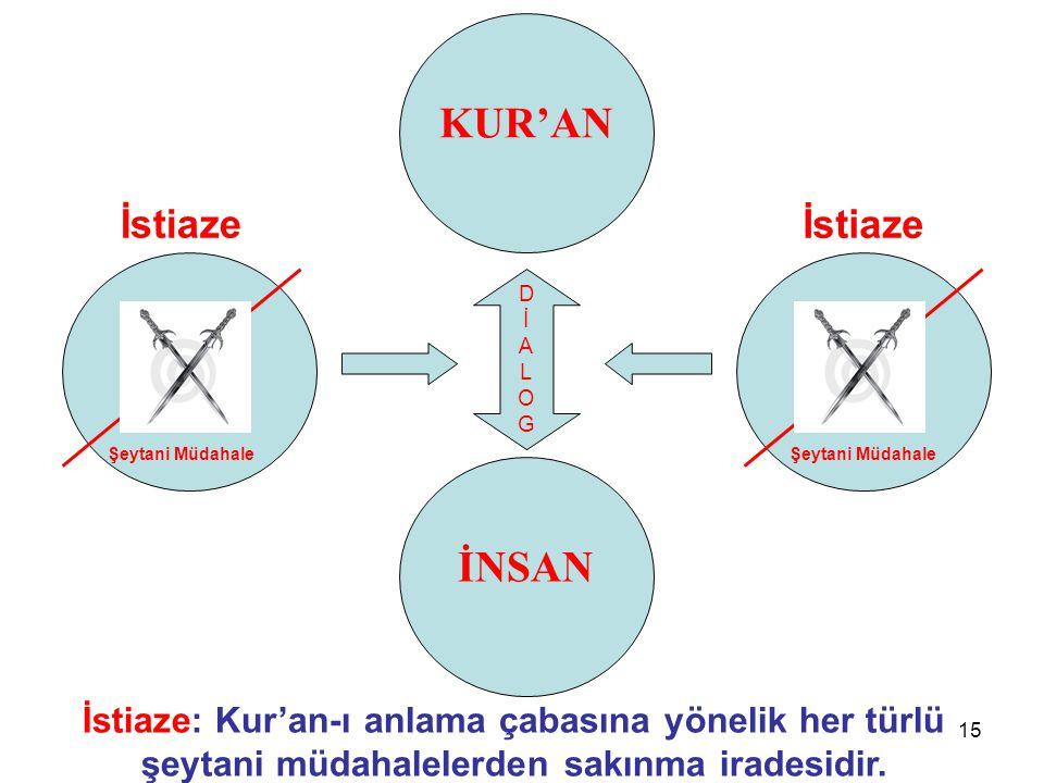 15 KUR'AN İstiaze: Kur'an-ı anlama çabasına yönelik her türlü şeytani müdahalelerden sakınma iradesidir.