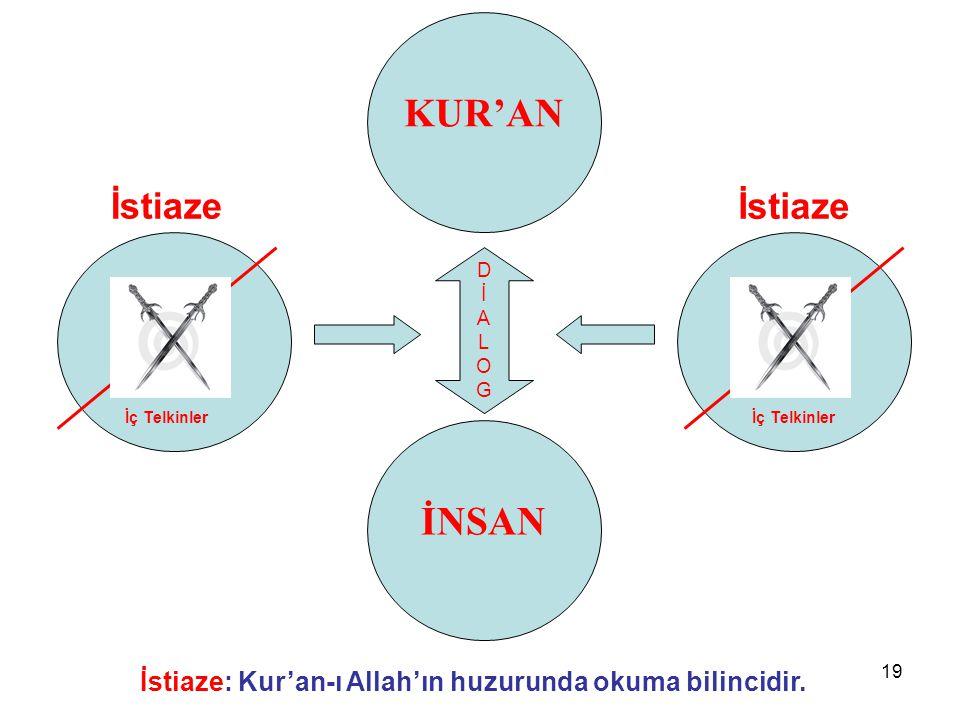 19 KUR'AN İstiaze: Kur'an-ı Allah'ın huzurunda okuma bilincidir.