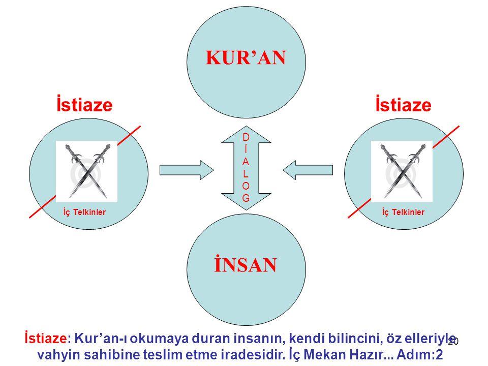 20 KUR'AN İstiaze: Kur'an-ı okumaya duran insanın, kendi bilincini, öz elleriyle vahyin sahibine teslim etme iradesidir.