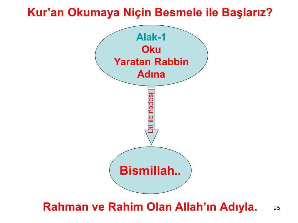 25 Alak-1 Oku Yaratan Rabbin Adına Bismillah..