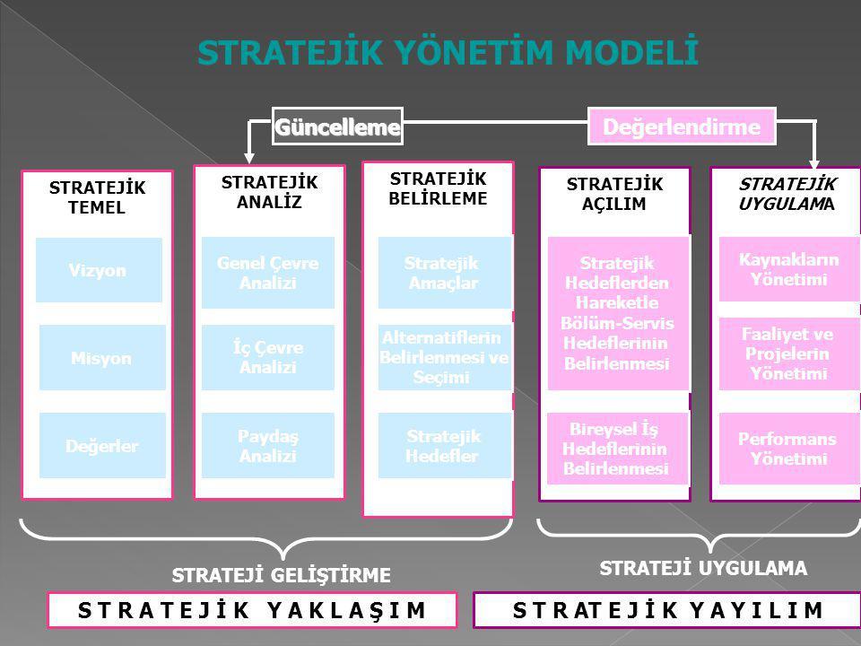 STRATEJİKTEMEL Vizyon Misyon Değerler STRATEJİK İRLEME BELİRLEME STRATEJİK AÇILIM STRATEJİK UYGULAMA STRATEJİKANALİZ Genel Çevre Analizi İç Çevre Analizi Paydaş Analizi Stratejik Amaçlar Alternatiflerin Belirlenmesi ve Seçimi Stratejik Hedefler Stratejik Hedeflerden Hareketle Bölüm-Servis Hedeflerinin Belirlenmesi Bireysel İş Hedeflerinin Belirlenmesi Kaynakların Yönetimi Faaliyet ve Projelerin Yönetimi Performans Yönetimi STRATEJİ GELİŞTİRME STRATEJİ UYGULAMA S T R A T E J İ K Y A K L A Ş I MS T R AT E J İ K Y A Y I L I M Güncelleme GüncellemeDeğerlendirme STRATEJİK YÖNETİM MODELİ