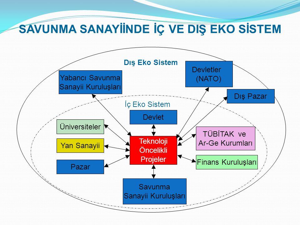 Dış Eko Sistem İç Eko Sistem Üniversiteler Yan Sanayii Pazar Devlet Teknoloji Öncelikli Projeler Savunma Sanayii Kuruluşları TÜBİTAK ve Ar-Ge Kurumları Finans Kuruluşları SAVUNMA SANAYİİNDE İÇ VE DIŞ EKO SİSTEM Yabancı Savunma Sanayii Kuruluşları Devletler (NATO) Dış Pazar