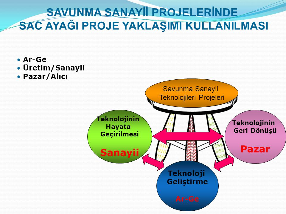 Savunma Sanayii Teknolojileri Projeleri Teknolojinin Hayata Geçirilmesi Sanayii Teknoloji Geliştirme Ar-Ge Teknolojinin Geri Dönüşü Pazar SAVUNMA SANAYİİ PROJELERİNDE SAC AYAĞI PROJE YAKLAŞIMI KULLANILMASI Ar-Ge Üretim/Sanayii Pazar/Alıcı