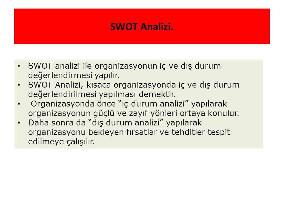 SWOT Analizi. SWOT analizi ile organizasyonun iç ve dış durum değerlendirmesi yapılır. SWOT Analizi, kısaca organizasyonda iç ve dış durum değerlendir