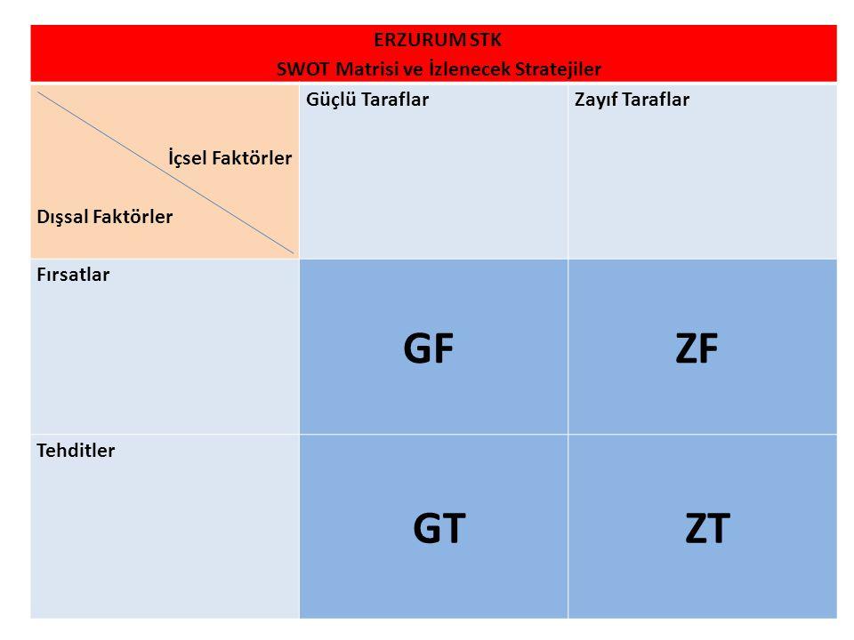 ERZURUM STK SWOT Matrisi ve İzlenecek Stratejiler İçsel Faktörler Dışsal Faktörler Güçlü TaraflarZayıf Taraflar Fırsatlar GF ZF Tehditler GT ZT