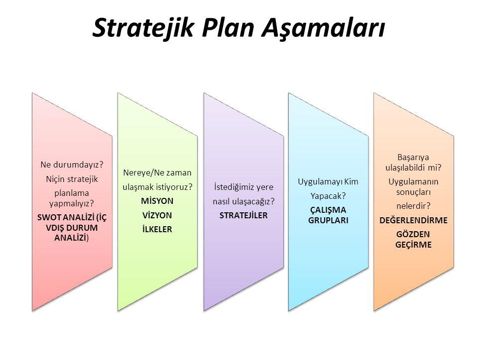 Stratejik Plan Aşamaları Ne durumdayız? Niçin stratejik planlama yapmalıyız? SWOT ANALİZİ (İÇ VDIŞ DURUM ANALİZİ) Nereye/Ne zaman ulaşmak istiyoruz? M