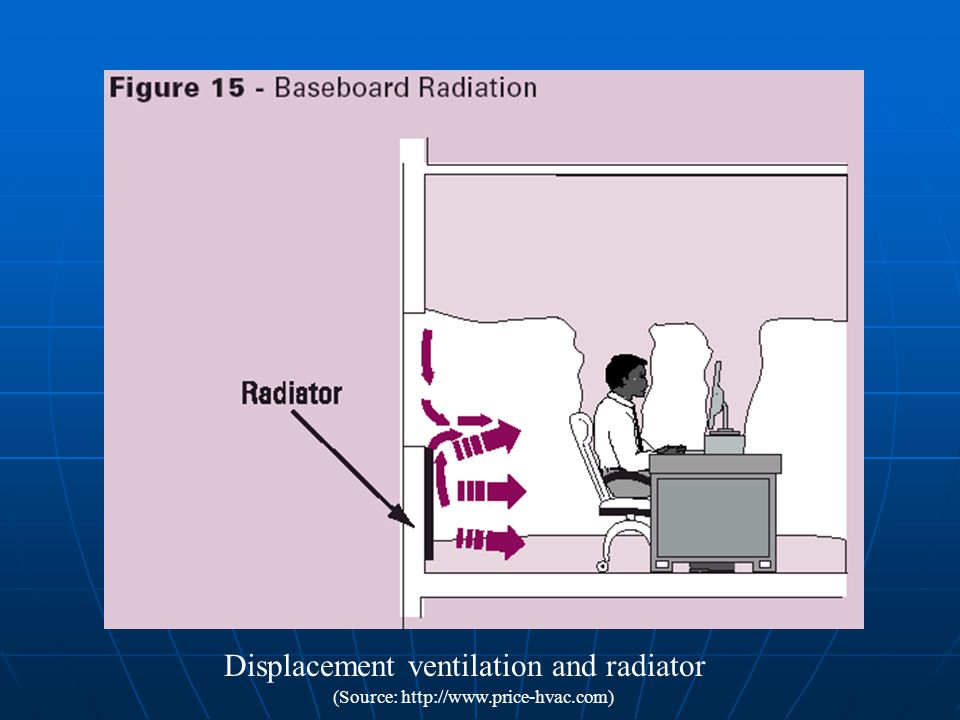 (Source: http://www.price-hvac.com) Displacement ventilation and radiator