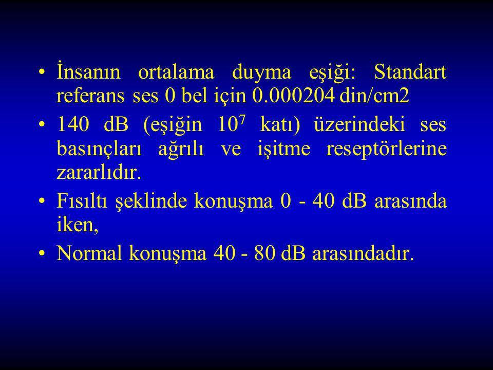 İnsanın ortalama duyma eşiği: Standart referans ses 0 bel için 0.000204 din/cm2 140 dB (eşiğin 10 7 katı) üzerindeki ses basınçları ağrılı ve işitme r