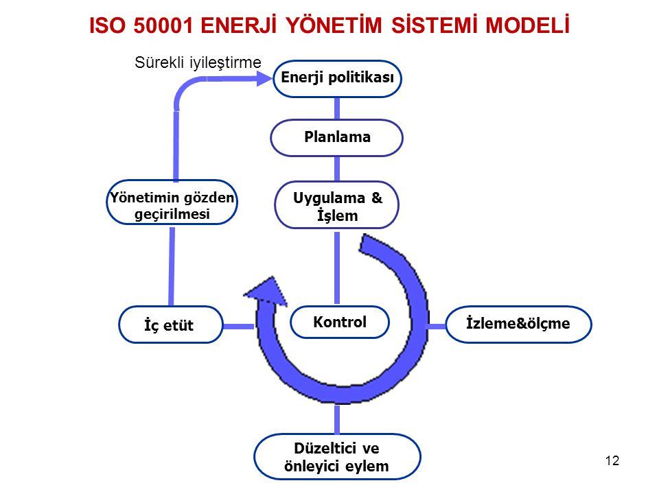 12 ISO 50001 ENERJİ YÖNETİM SİSTEMİ MODELİ Yönetimin gözden geçirilmesi İç etüt Enerji politikası Uygulama & İşlem İzleme&ölçme Düzeltici ve önleyici