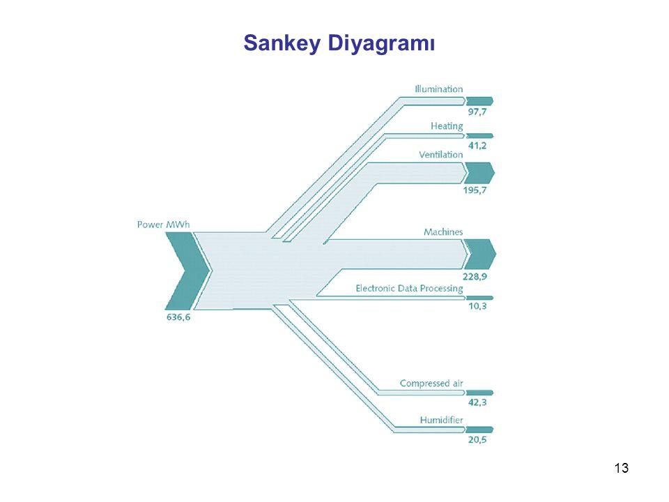 13 Sankey Diyagramı