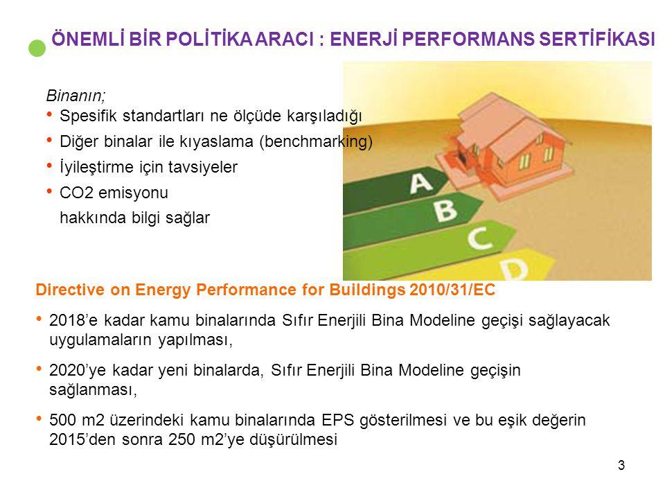 3 ÖNEMLİ BİR POLİTİKA ARACI : ENERJİ PERFORMANS SERTİFİKASI Binanın; Spesifik standartları ne ölçüde karşıladığı Diğer binalar ile kıyaslama (benchmar
