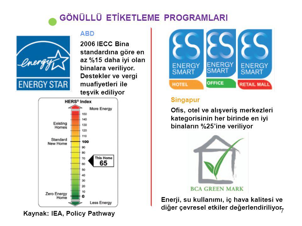 7 GÖNÜLLÜ ETİKETLEME PROGRAMLARI ABD 2006 IECC Bina standardına göre en az %15 daha iyi olan binalara veriliyor. Destekler ve vergi muafiyetleri ile t