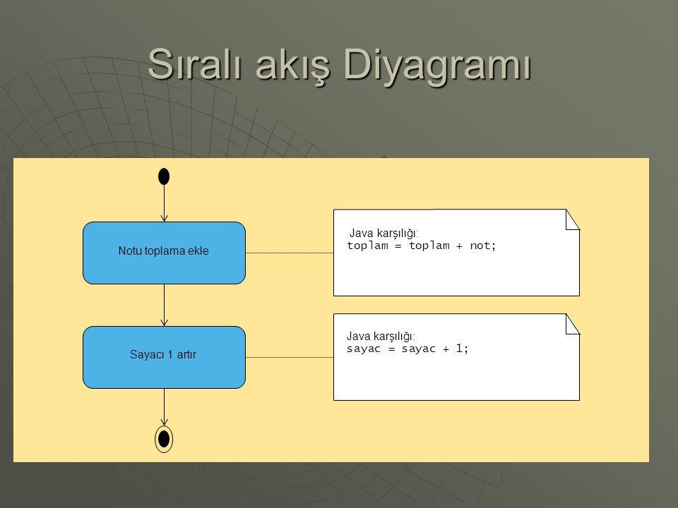 Sıralı akış Diyagramı Notu toplama ekle Sayacı 1 artır Java karşılığı: toplam = toplam + not; Java karşılığı: sayac = sayac + 1;