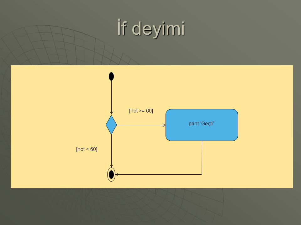 İf deyimi Class ifLoop{ public static void main(Strign args[]) { int num = 10; if(num==10){ System.out.println( Sayı 10'dur ); }}}