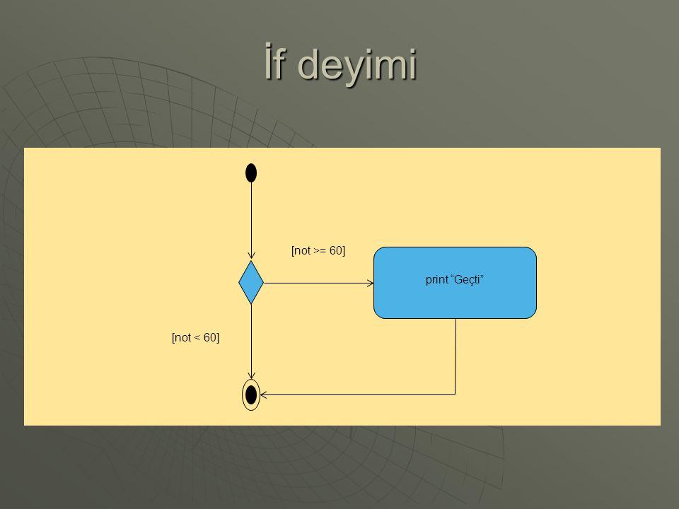 Swicth-case deyimi case a action(s) break default action(s) [ true ] case b action(s) break case z action(s) break......