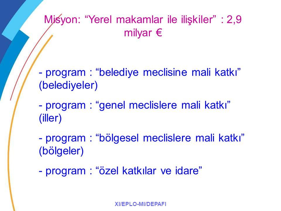 XI/EPLO-MI/DEPAFI Misyon: Yerel makamlar ile ilişkiler : 2,9 milyar € - program : belediye meclisine mali katkı (belediyeler) - program : genel meclislere mali katkı (iller) - program : bölgesel meclislere mali katkı (bölgeler) - program : özel katkılar ve idare
