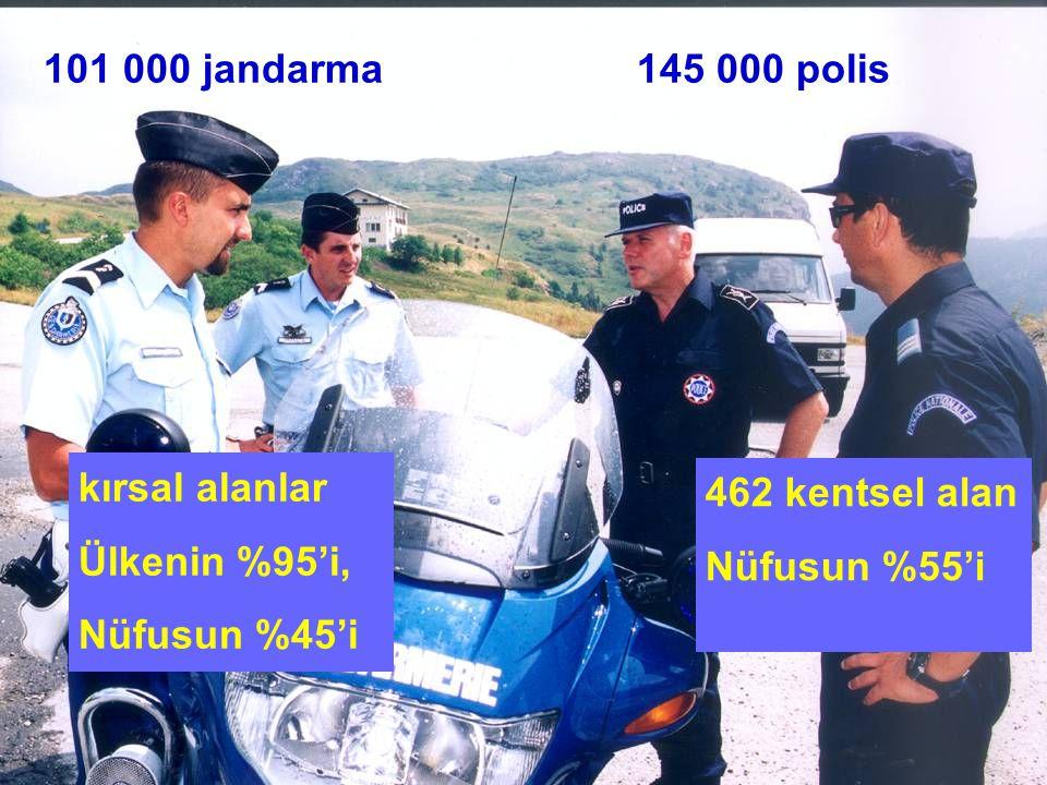 XI/EPLO-MI/DEPAFI 101 000 jandarma145 000 polis kırsal alanlar Ülkenin %95'i, Nüfusun %45'i 462 kentsel alan Nüfusun %55'i