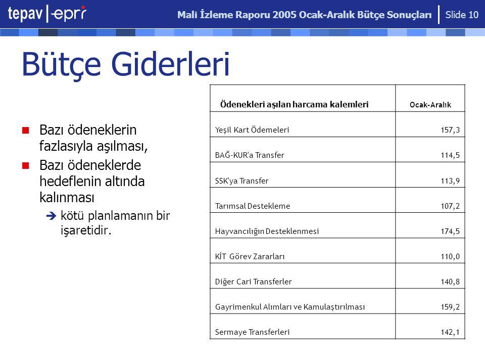 Mali İzleme Raporu 2005 Ocak-Aralık Bütçe Sonuçları Slide 10 Bütçe Giderleri Bazı ödeneklerin fazlasıyla aşılması, Bazı ödeneklerde hedeflenin altında kalınması  kötü planlamanın bir işaretidir.