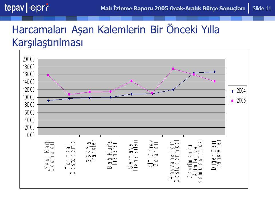 Mali İzleme Raporu 2005 Ocak-Aralık Bütçe Sonuçları Slide 11 Harcamaları Aşan Kalemlerin Bir Önceki Yılla Karşılaştırılması
