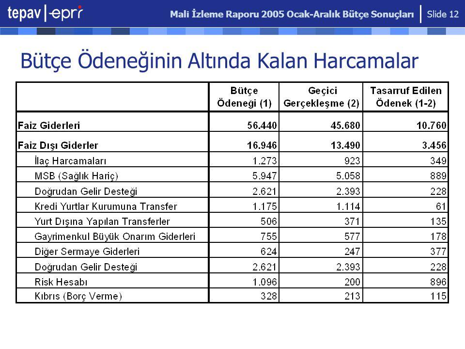 Mali İzleme Raporu 2005 Ocak-Aralık Bütçe Sonuçları Slide 12 Bütçe Ödeneğinin Altında Kalan Harcamalar