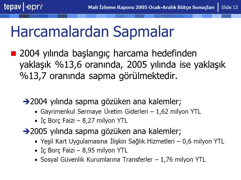 Mali İzleme Raporu 2005 Ocak-Aralık Bütçe Sonuçları Slide 13 Harcamalardan Sapmalar 2004 yılında başlangıç harcama hedefinden yaklaşık %13,6 oranında, 2005 yılında ise yaklaşık %13,7 oranında sapma görülmektedir.