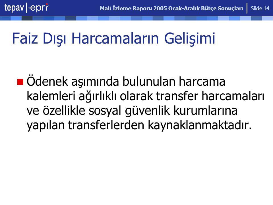 Mali İzleme Raporu 2005 Ocak-Aralık Bütçe Sonuçları Slide 14 Faiz Dışı Harcamaların Gelişimi Ödenek aşımında bulunulan harcama kalemleri ağırlıklı olarak transfer harcamaları ve özellikle sosyal güvenlik kurumlarına yapılan transferlerden kaynaklanmaktadır.