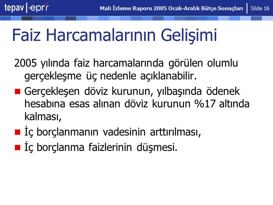 Mali İzleme Raporu 2005 Ocak-Aralık Bütçe Sonuçları Slide 16 Faiz Harcamalarının Gelişimi 2005 yılında faiz harcamalarında görülen olumlu gerçekleşme üç nedenle açıklanabilir.