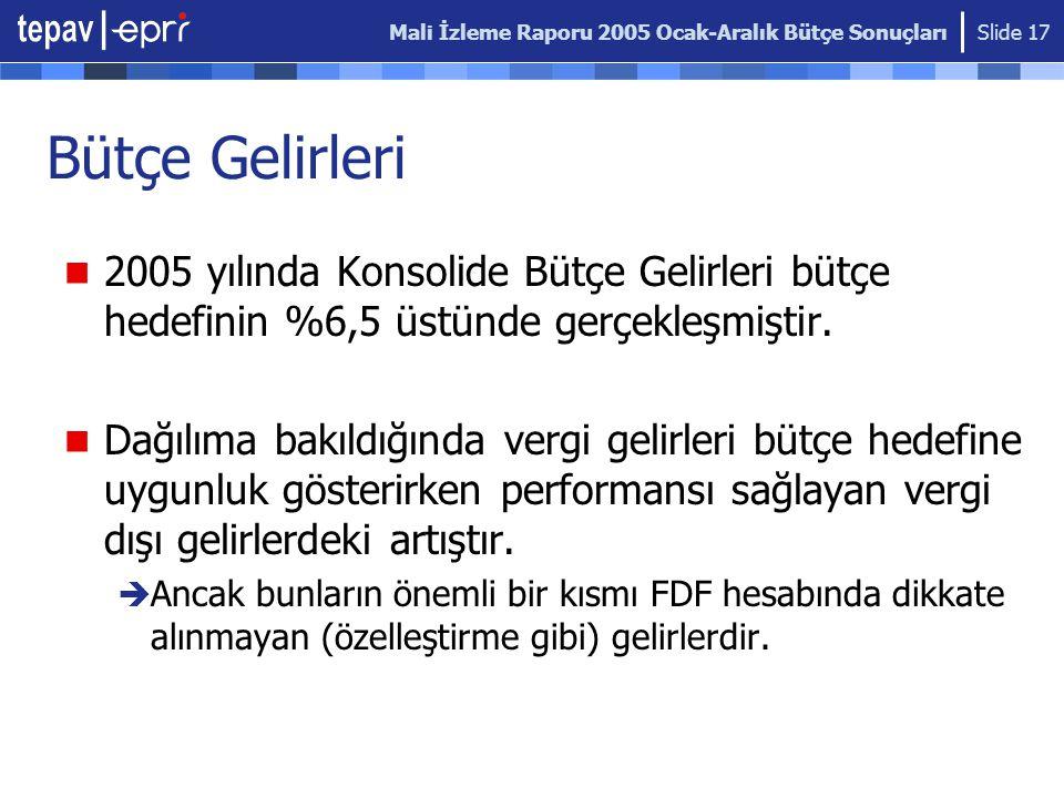 Mali İzleme Raporu 2005 Ocak-Aralık Bütçe Sonuçları Slide 17 2005 yılında Konsolide Bütçe Gelirleri bütçe hedefinin %6,5 üstünde gerçekleşmiştir.