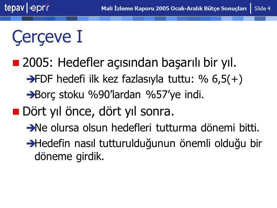 Mali İzleme Raporu 2005 Ocak-Aralık Bütçe Sonuçları Slide 15 Faiz Dışı Harcamaların Gelişimi Faiz dışı harcamaların toplam ödeneğinin aşılmaması için yapılan kesintiler genelde boomerang tipi kesintilerdir.