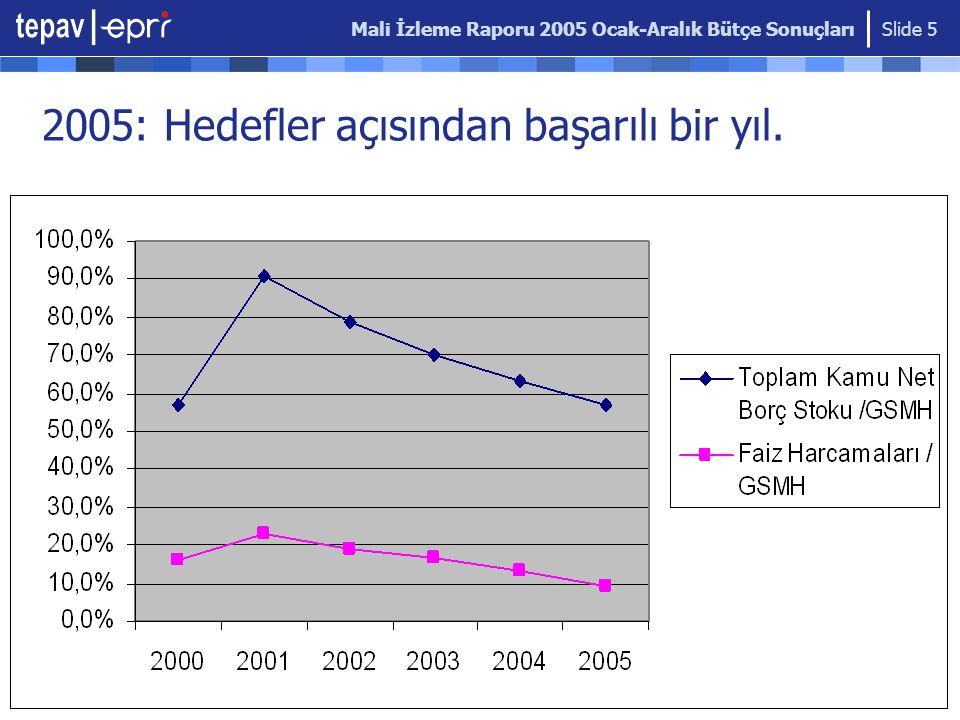 Mali İzleme Raporu 2005 Ocak-Aralık Bütçe Sonuçları Slide 5 2005: Hedefler açısından başarılı bir yıl.