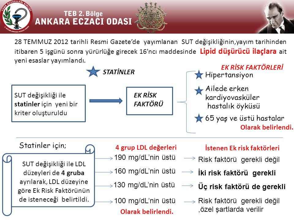 28 TEMMUZ 2012 tarihli Resmi Gazete'de yayımlanan SUT değişikliğinin,yayım tarihinden itibaren 5 işgünü sonra yürürlüğe girecek 16'ncı maddesinde Lipid düşürücü ilaçlara ait yeni esaslar yayımlandı.