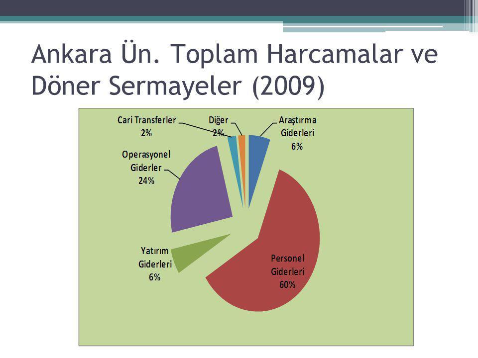 Ankara Ün. Toplam Harcamalar ve Döner Sermayeler (2009)
