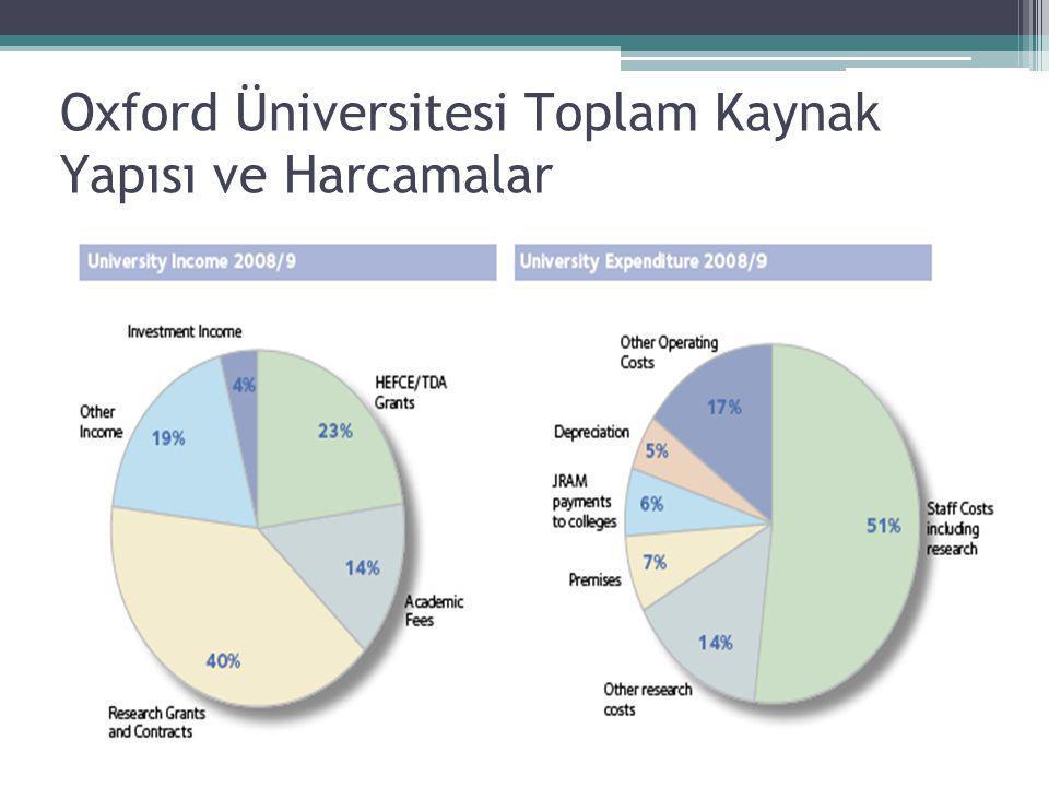 Oxford Üniversitesi Toplam Kaynak Yapısı ve Harcamalar