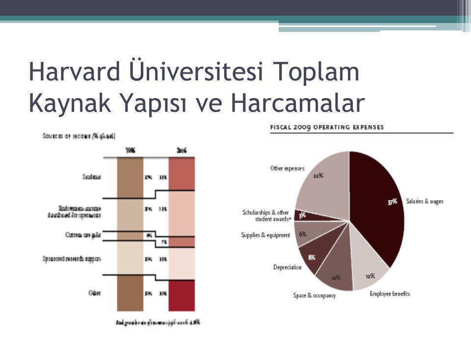 Harvard Üniversitesi Toplam Kaynak Yapısı ve Harcamalar