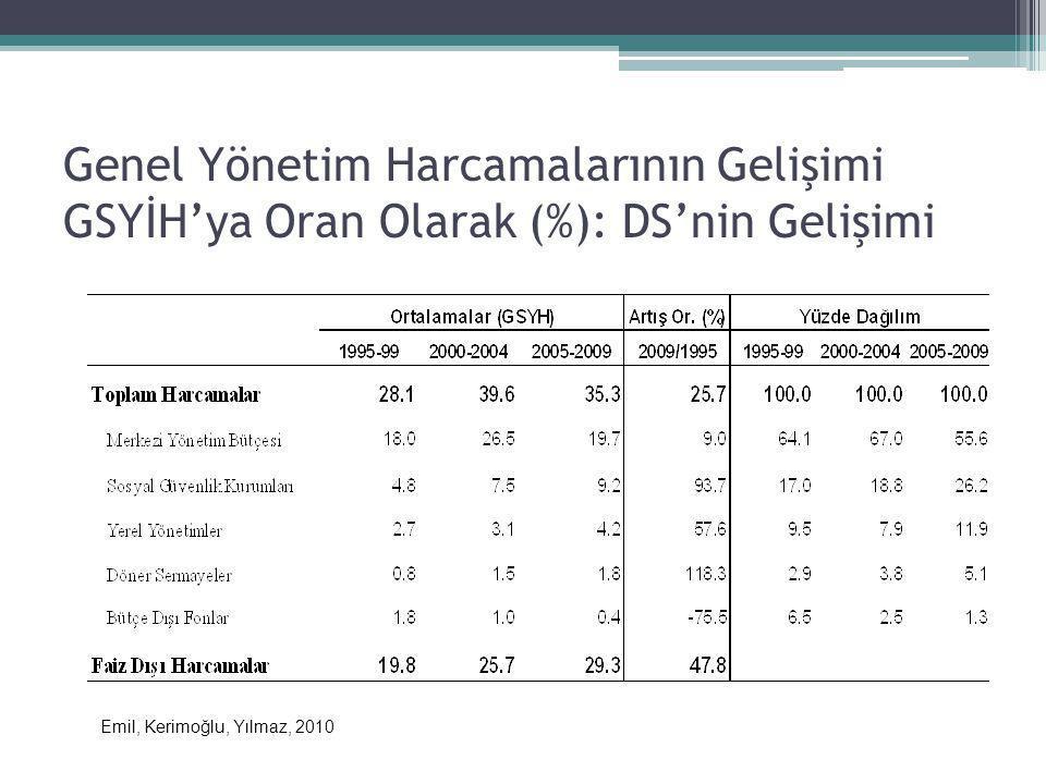 Genel Yönetim Harcamalarının Gelişimi GSYİH'ya Oran Olarak (%): DS'nin Gelişimi Emil, Kerimoğlu, Yılmaz, 2010