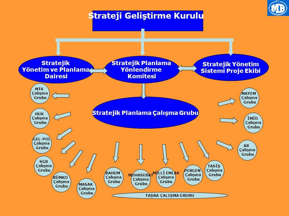 Strateji Geliştirme Kurulu Stratejik Planlama Yönlendirme Komitesi Stratejik Planlama Çalışma Grubu MTK Çalışma Grubu HUK Çalışma Grubu BÜMKO Çalışma Grubu MASAK Çalışma Grubu BAHUM Çalışma Grubu MUHASEBAT Çalışma Grubu MİLLİ EMLAK Çalışma Grubu PERGEN Çalışma Grubu MAYEM Çalışma Grubu AB Çalışma Grubu İMİD Çalışma Grubu Stratejik Yönetim ve Planlama Dairesi Stratejik Yönetim Sistemi Proje Ekibi GEL-POL Çalışma Grubu TASİŞ Çalışma Grubu SGB Çalışma Grubu TAŞRA ÇALIŞMA GRUBU