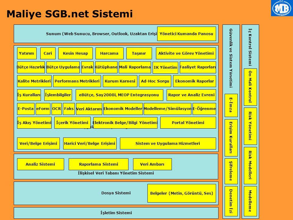 Uygulama ve İşlembilgi Sunucusu İşletim Sistemi Dosya Sistemi İlişkisel Veri Tabanı Yönetim Sistemi Güvenlik ve Sistem Yönetimi İç Kontrol Sistemi Sunum (Web Sunucu, Browser, Outlook, Uzaktan Erişim) Ad-Hoc Sorgu Yönetici Kumanda Panosu Analiz SistemiRaporlama SistemiVeri Ambarı Veri/Belge Erişimi Belgeler (Metin, Görüntü, Ses) İşlembilgilerİş Kuralları Sistem ve Uygulama Hizmetleri Erişim Kuralları Denetim İzi Bütçe HazırlıkBütçe UygulamaMali Raporlama CariYatırımKesin HesapHarcama Harici Veri/Belge Erişimi İş Akış Yönetimi Elektronik Belge/Bilgi Yönetimi Portal Yönetimiİçerik Yönetimi Evrak eBütçe, Say2000i, MEOP Entegrasyonu E-Posta E-İmza Şifreleme eForm Taşınır Kütüphane OCRFaks Veri Aktarım Ön Mali Kontrol Aktivite ve Görev Yönetimi Risk Yönetimi Risk Modelleri Modelleme Rapor ve Analiz Evreni Faaliyet Raporları Ekonomik Modeller Ekonomik Raporlar Modelleme/SimülasyonE-Öğrenme Kalite MetrikleriPerformans MetrikleriKurum Karnesi IK Yönetim Maliye SGB.net Sistemi
