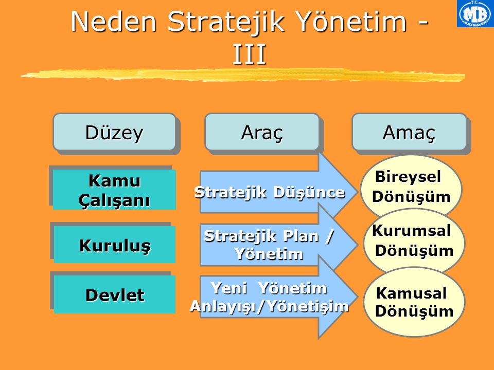 DüzeyDüzeyAraçAraç Neden Stratejik Yönetim - III Kamu Çalışanı DevletDevlet KuruluşKuruluş Stratejik Düşünce BireyselDönüşüm Stratejik Plan / Yönetim Yeni Yönetim Anlayışı/Yönetişim KurumsalDönüşüm Kamusal Dönüşüm AmaçAmaç
